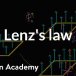 Lenz's Law | Magnetic forces, magnetic fields, and Faraday's law | Physics | Khan Academy