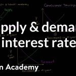 Money supply and demand impacting interest rates | Macroeconomics | Khan Academy